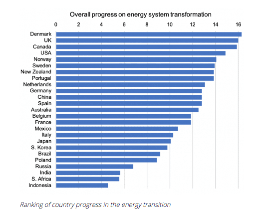 Global energy transition rankings with Denmark leading